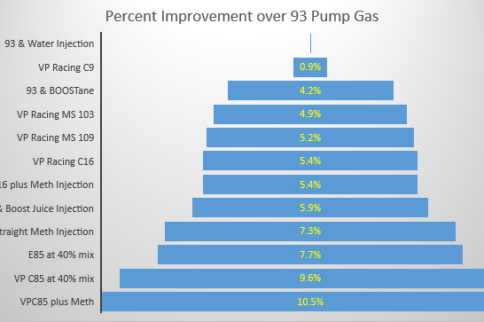 The Big Fuel Test Part 5: E85 Versus All—The Winner is Crowned!